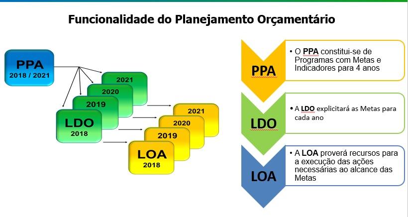 CÂMARA DE VEREADORES DE CONSELHEIRO PENA SE PREPARA PARA VOTAR O ORÇAMENTO DO MUNICÍPIO PARA 2019